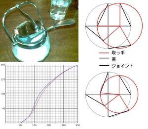 シュガーポットの蓋関数
