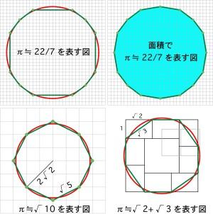 円周率の近似の図