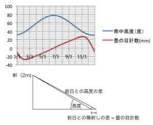 畳の目計数
