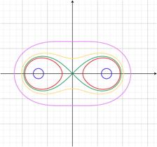 カッシーニの卵形線