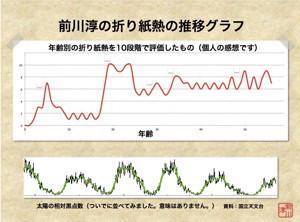 折り紙熱の推移グラフ(個人の感想です)
