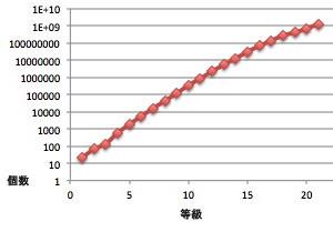星の等級と数