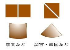 いなり寿司の幾何学